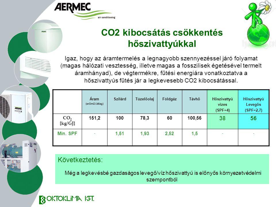 CO2 kibocsátás csökkentés hőszivattyúkkal