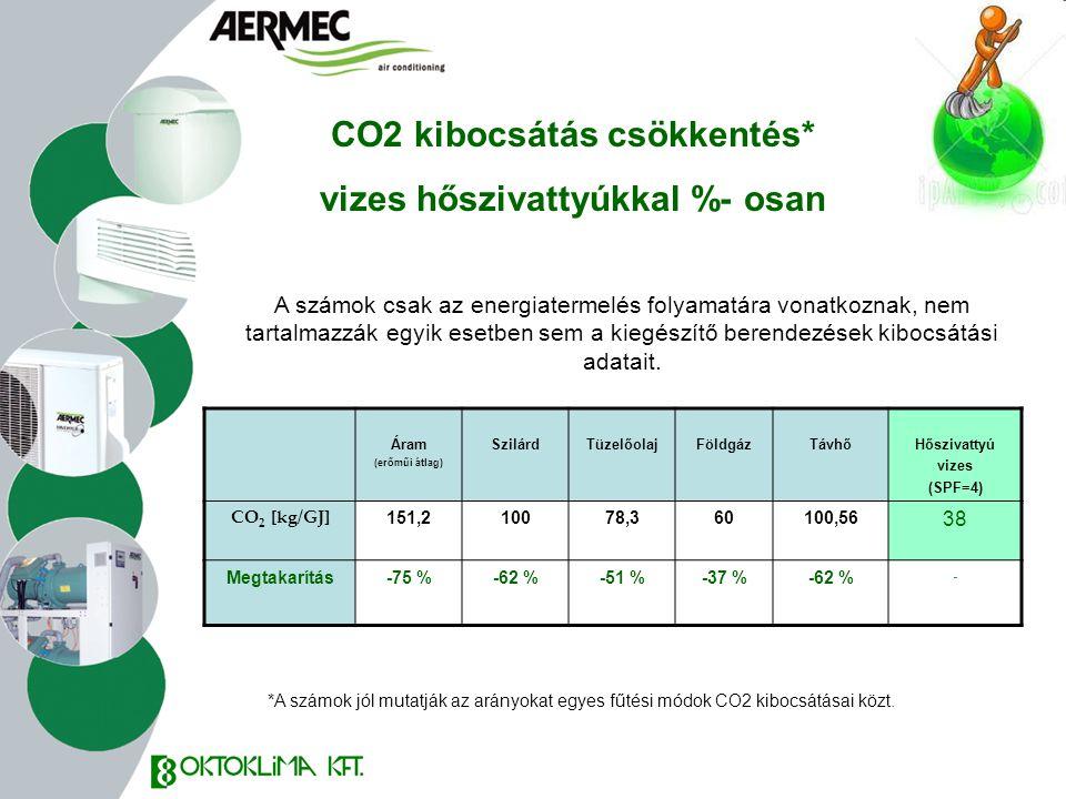 CO2 kibocsátás csökkentés* vizes hőszivattyúkkal %- osan