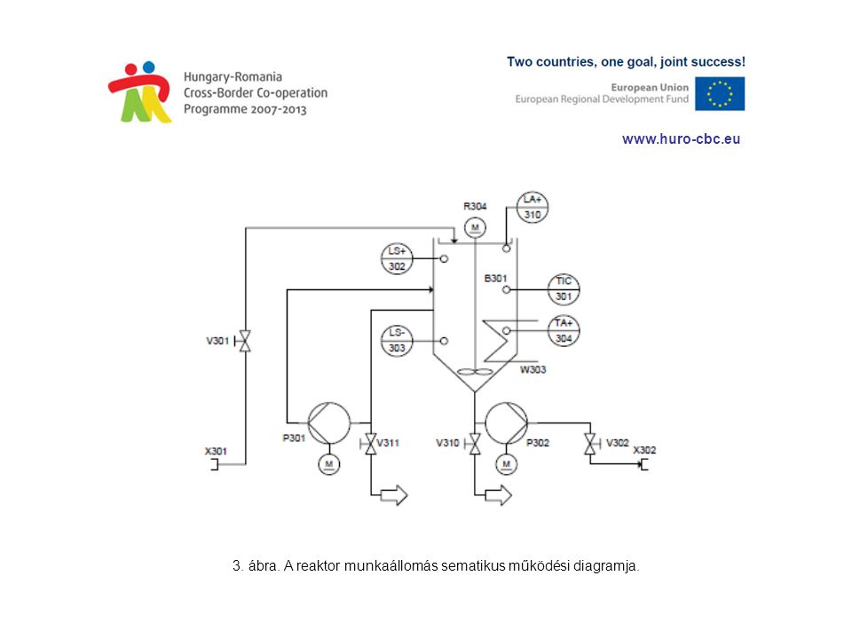 3. ábra. A reaktor munkaállomás sematikus működési diagramja.