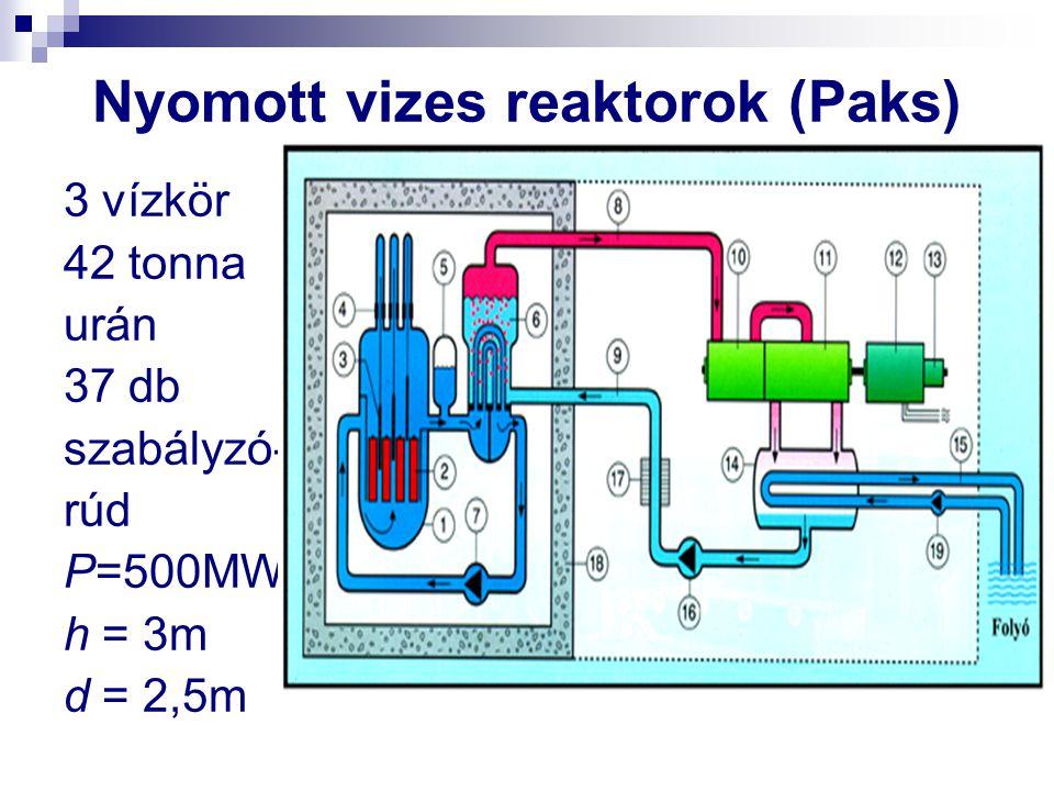 Nyomott vizes reaktorok (Paks)