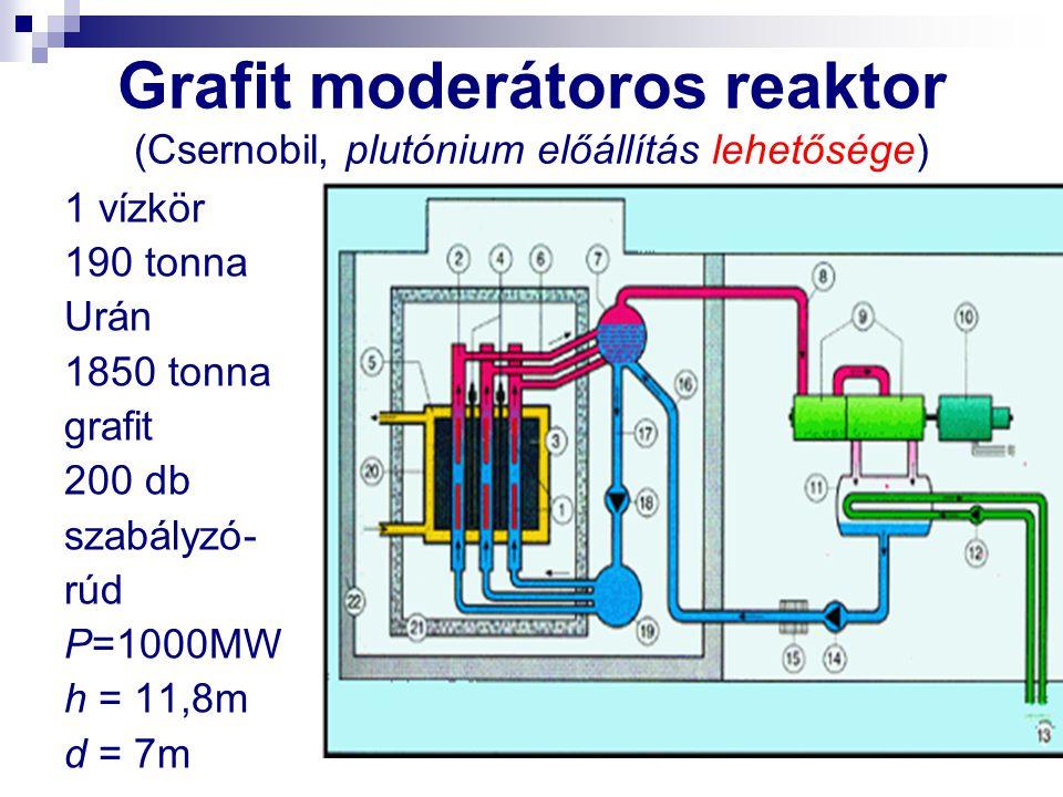 Grafit moderátoros reaktor (Csernobil, plutónium előállítás lehetősége)