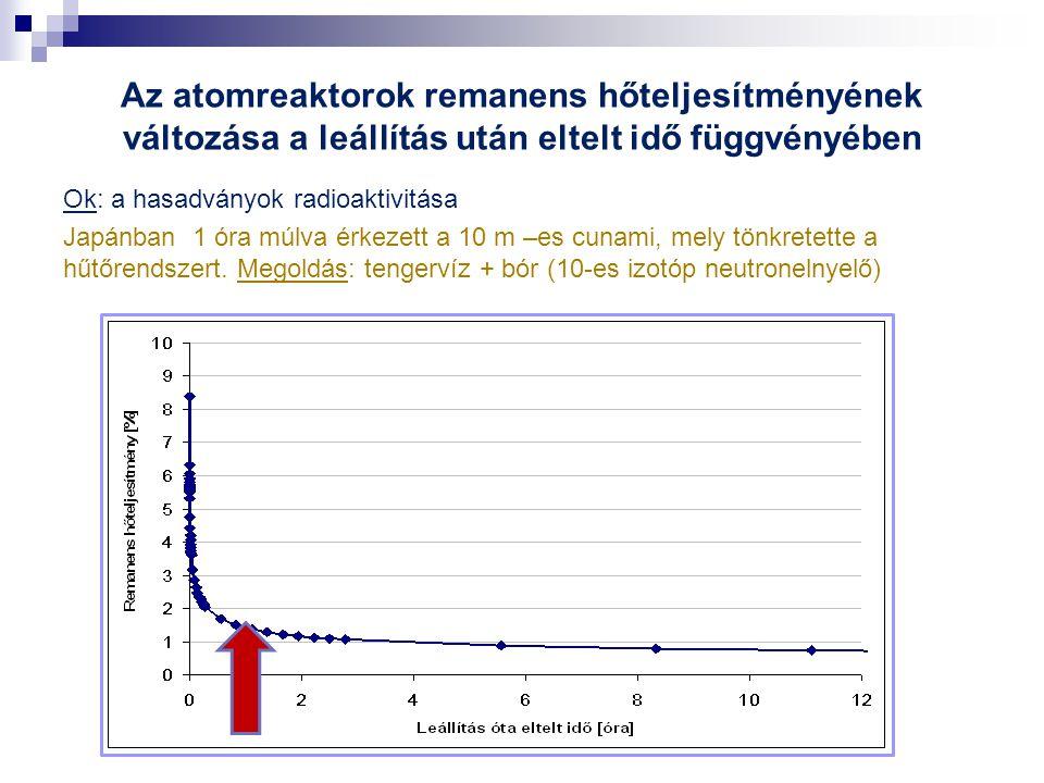 Az atomreaktorok remanens hőteljesítményének változása a leállítás után eltelt idő függvényében