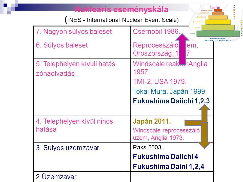 Nukleáris eseményskála (INES - International Nuclear Event Scale)