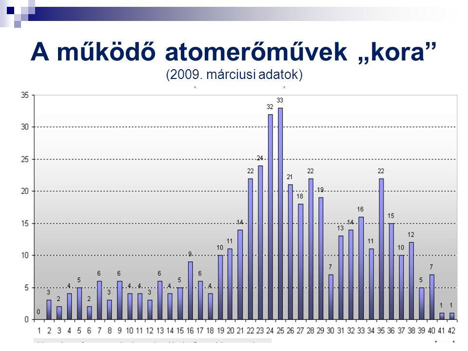 """A működő atomerőművek """"kora (2009. márciusi adatok)"""
