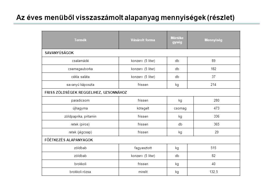 Az éves menüből visszaszámolt alapanyag mennyiségek (részlet)