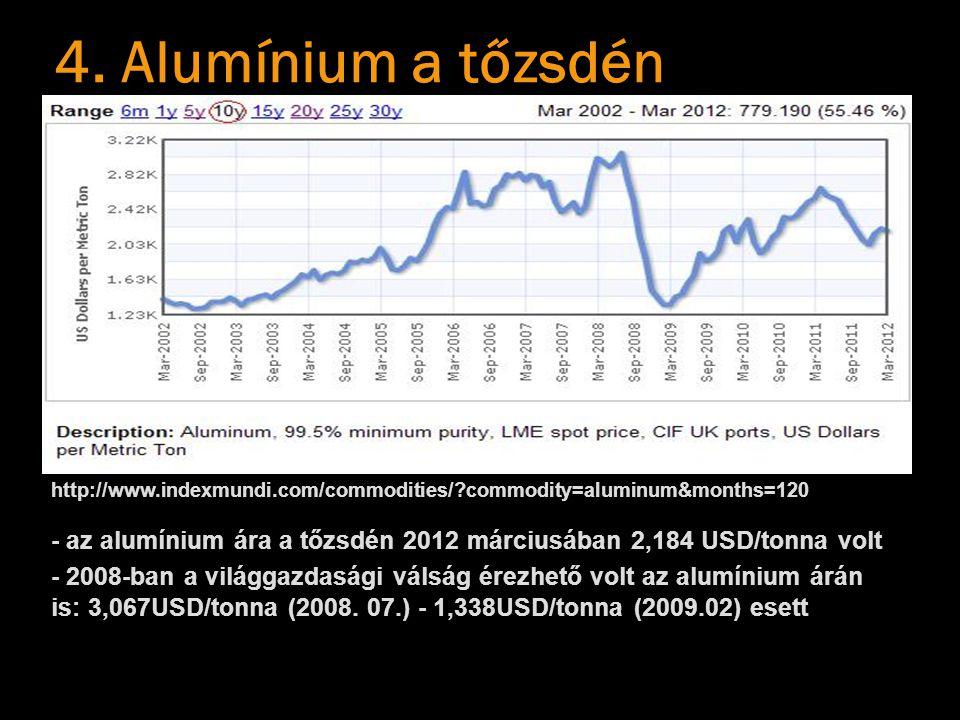 4. Alumínium a tőzsdén http://www.indexmundi.com/commodities/ commodity=aluminum&months=120.