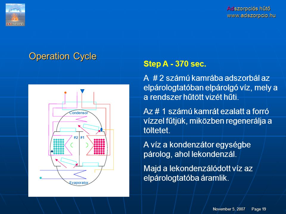 Operation Cycle Step A - 370 sec.