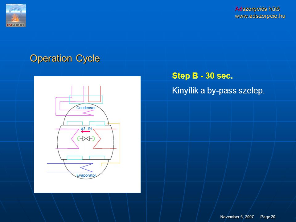 Operation Cycle Step B - 30 sec. Kinyílik a by-pass szelep.