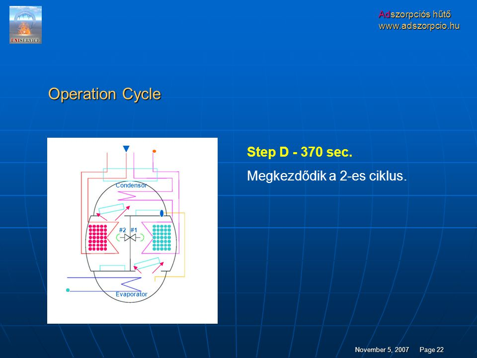 Operation Cycle Step D - 370 sec. Megkezdődik a 2-es ciklus.