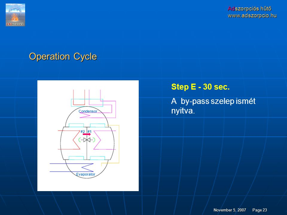 Operation Cycle Step E - 30 sec. A by-pass szelep ismét nyitva.