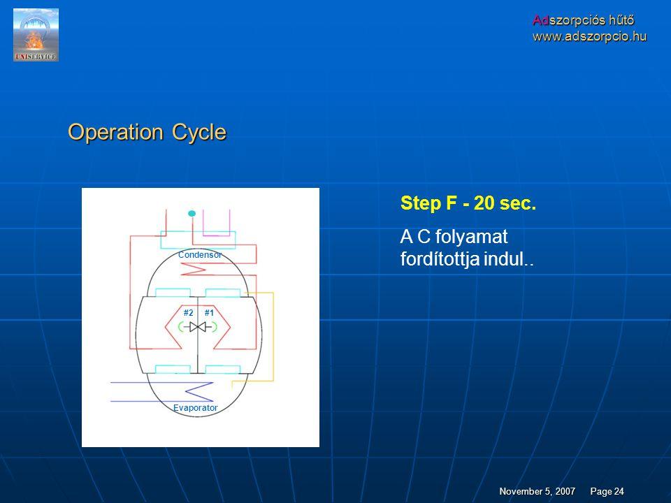 Operation Cycle Step F - 20 sec. A C folyamat fordítottja indul..