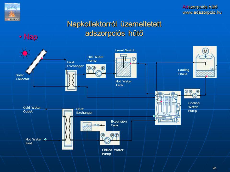 Napkollektorról üzemeltetett adszorpciós hűtő