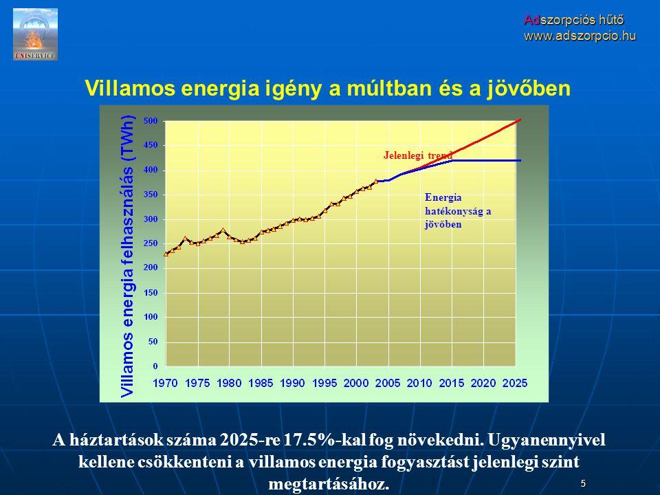 Villamos energia igény a múltban és a jövőben
