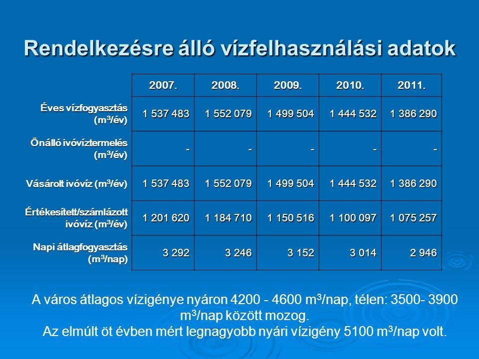 Rendelkezésre álló vízfelhasználási adatok