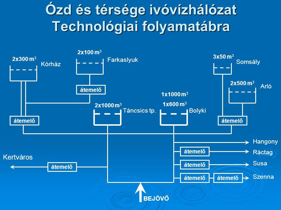 Ózd és térsége ivóvízhálózat Technológiai folyamatábra