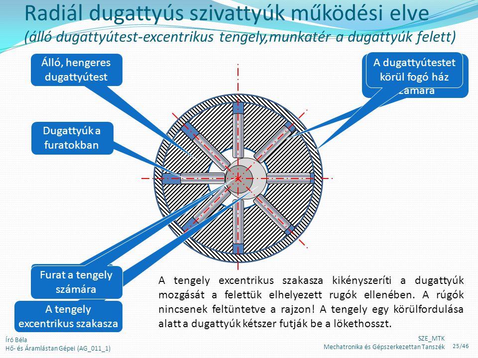 Radiál dugattyús szivattyúk működési elve (álló dugattyútest-excentrikus tengely,munkatér a dugattyúk felett)