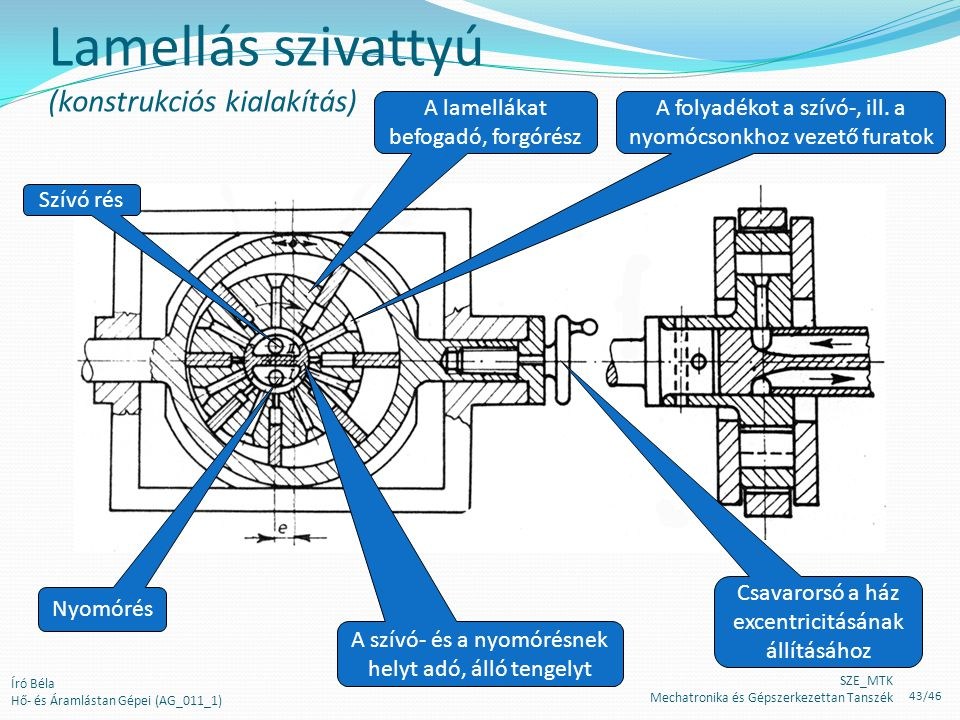 Lamellás szivattyú (konstrukciós kialakítás)
