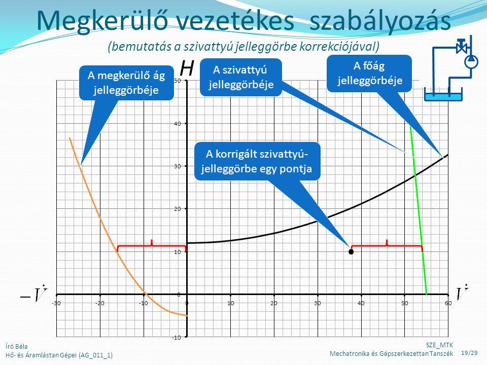 Megkerülő vezetékes szabályozás (bemutatás a szivattyú jelleggörbe korrekciójával)