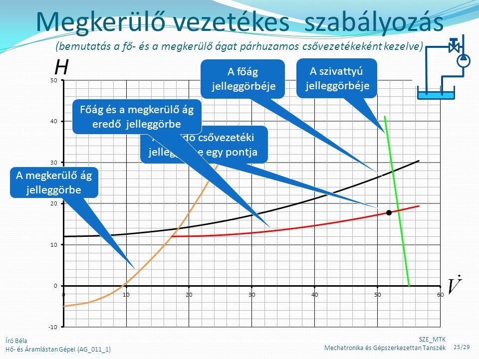 Megkerülő vezetékes szabályozás (bemutatás a fő- és a megkerülő ágat párhuzamos csővezetékeként kezelve)