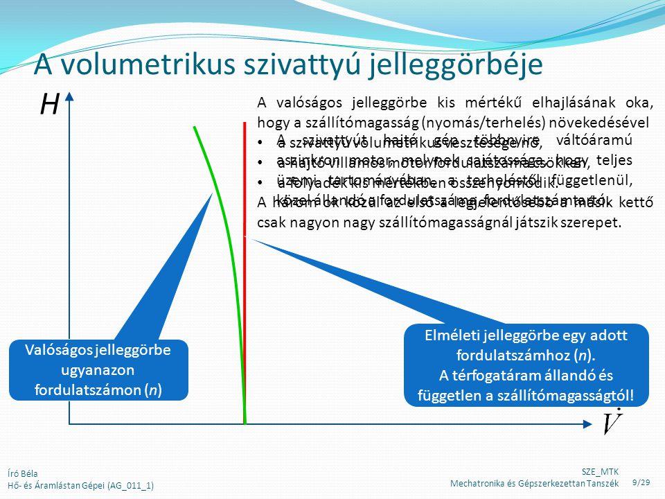 A volumetrikus szivattyú jelleggörbéje