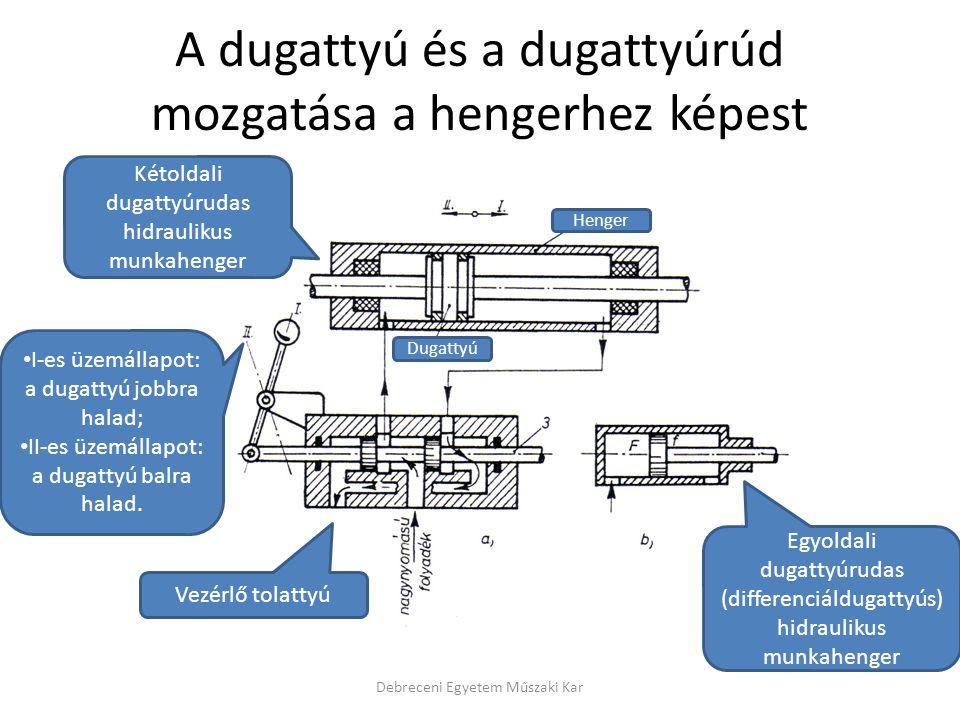 A dugattyú és a dugattyúrúd mozgatása a hengerhez képest
