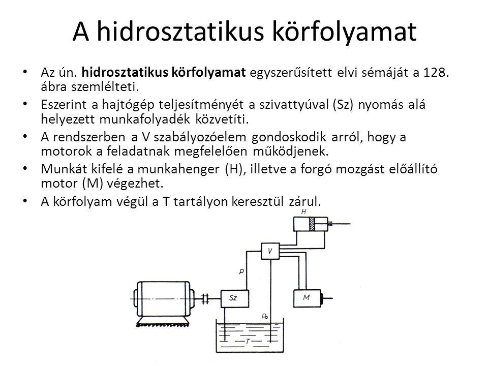 A hidrosztatikus körfolyamat