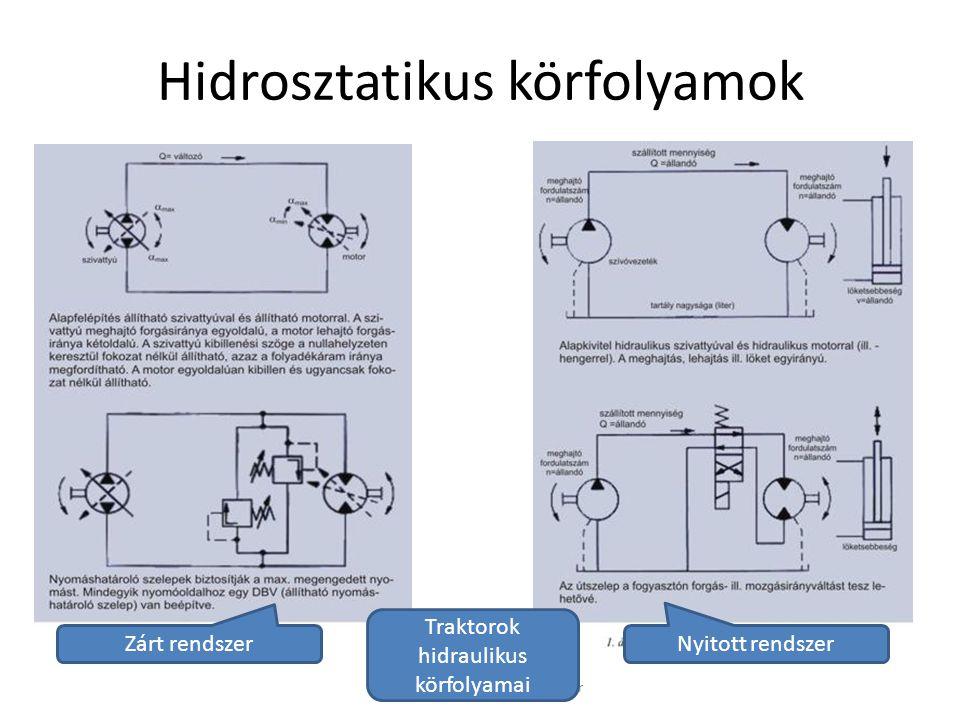 Hidrosztatikus körfolyamok