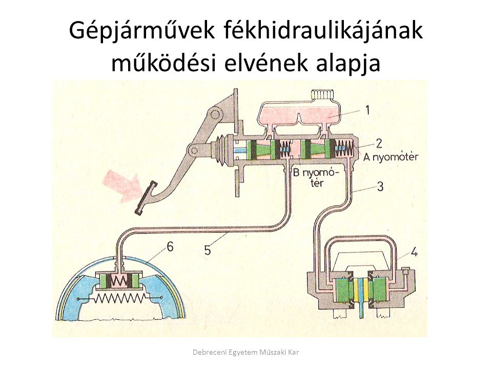 Gépjárművek fékhidraulikájának működési elvének alapja