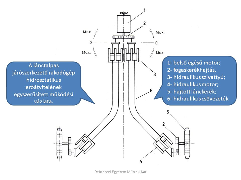 3- hidraulikus szivattyú; 4- hidraulikus motor; 5- hajtott lánckerék;