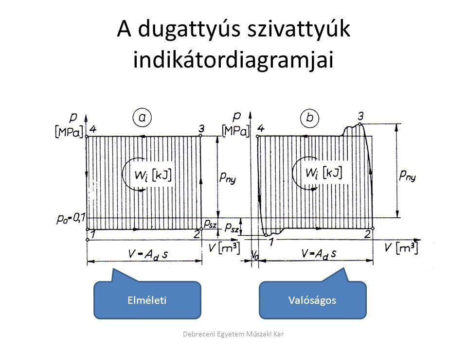 A dugattyús szivattyúk indikátordiagramjai