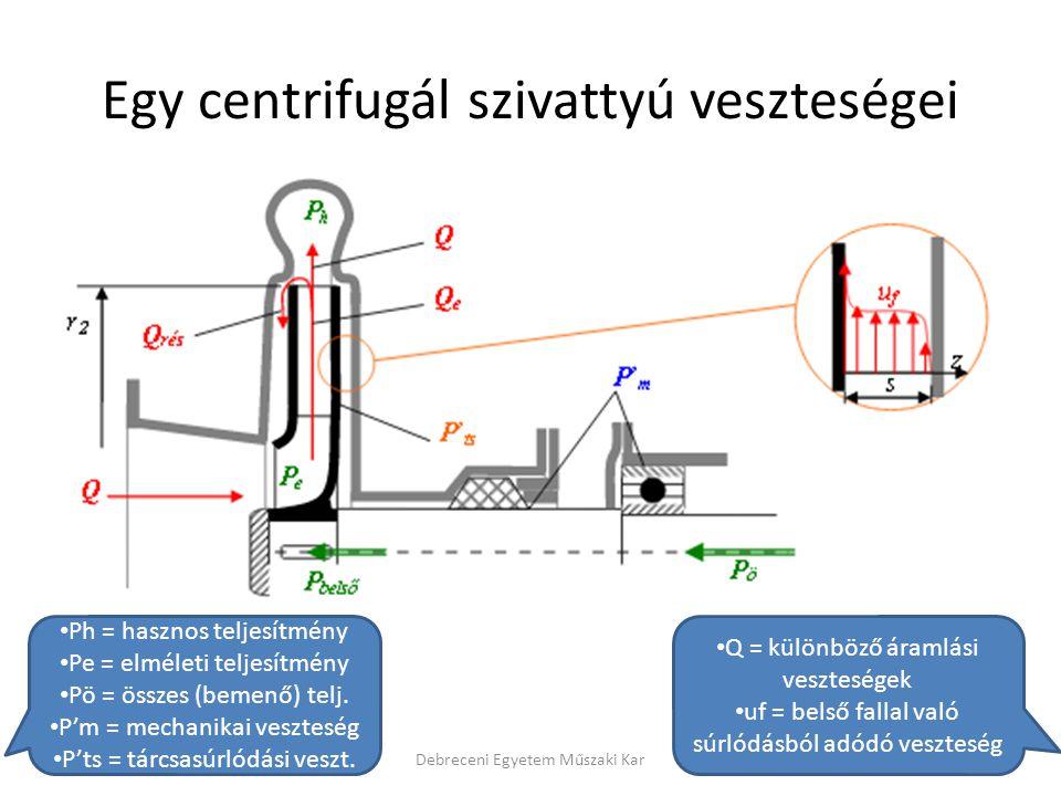 Egy centrifugál szivattyú veszteségei