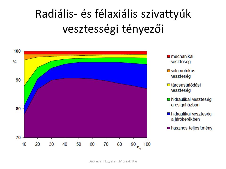 Radiális- és félaxiális szivattyúk vesztességi tényezői