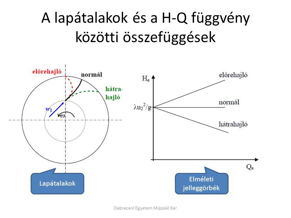 A lapátalakok és a H-Q függvény közötti összefüggések