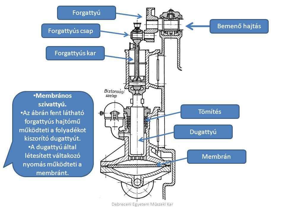 A dugattyú által létesített váltakozó nyomás működteti a membránt.