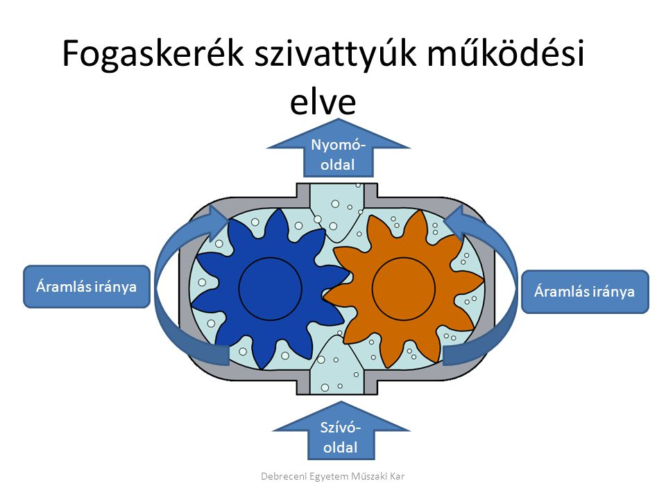 Fogaskerék szivattyúk működési elve