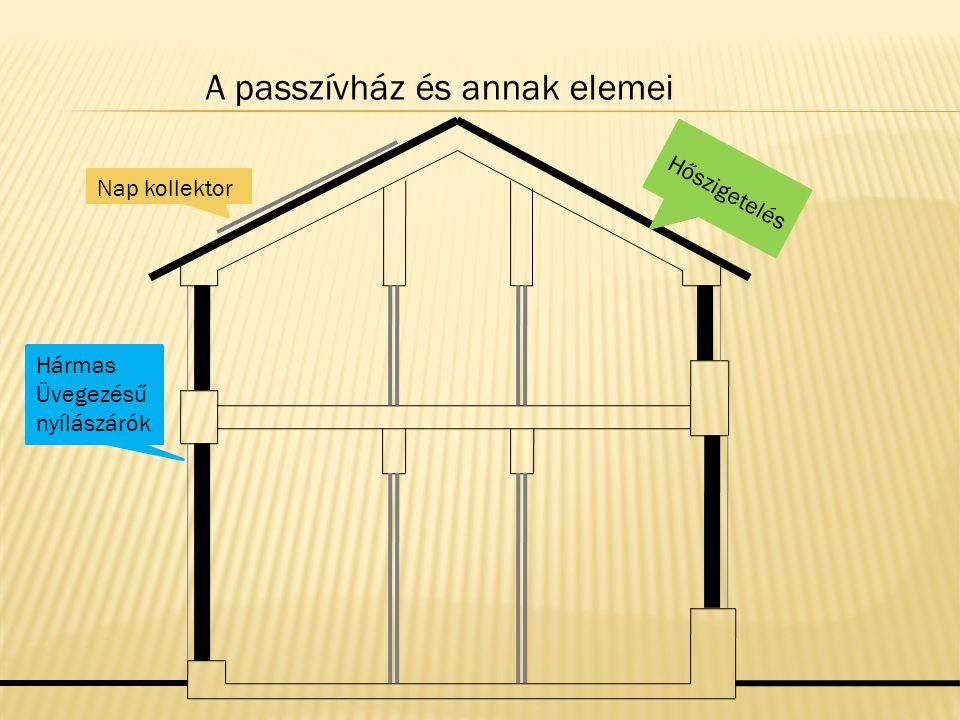 A passzívház és annak elemei