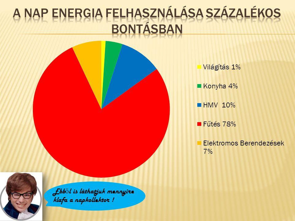 A nap energia felhasználása százalékos bontásban