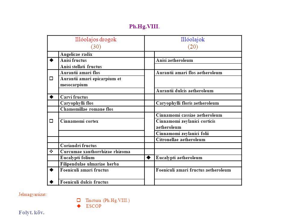 Ph.Hg.VIII. Illóolajos drogok (30) Illóolajok (20) Folyt. köv.