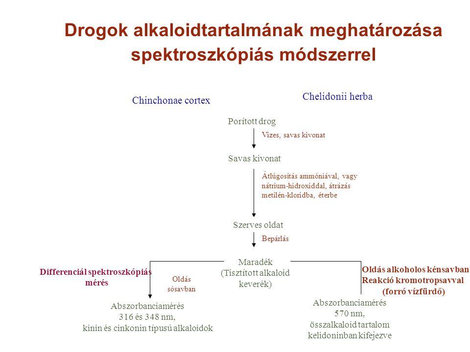 Drogok alkaloidtartalmának meghatározása spektroszkópiás módszerrel