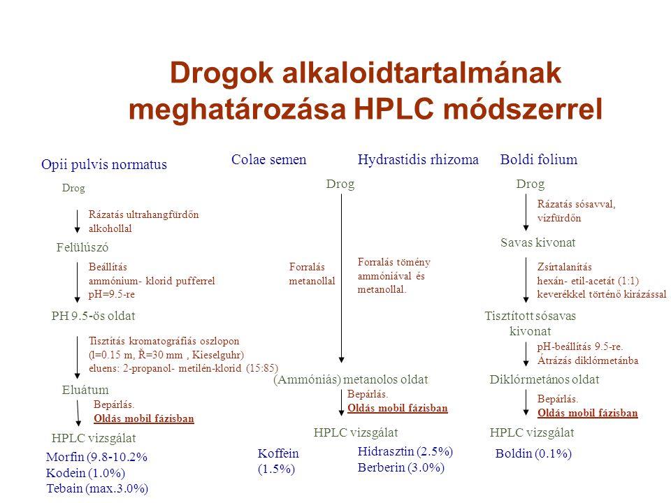Drogok alkaloidtartalmának meghatározása HPLC módszerrel