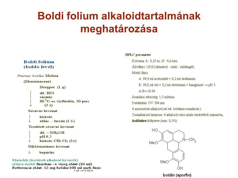 Boldi folium alkaloidtartalmának meghatározása