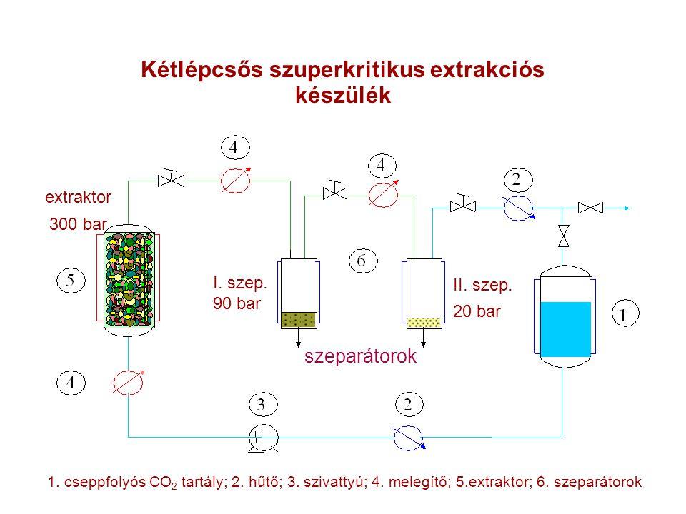 Kétlépcsős szuperkritikus extrakciós készülék