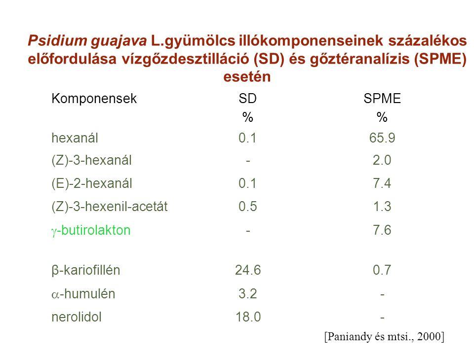 Psidium guajava L.gyümölcs illókomponenseinek százalékos előfordulása vízgőzdesztilláció (SD) és gőztéranalízis (SPME) esetén