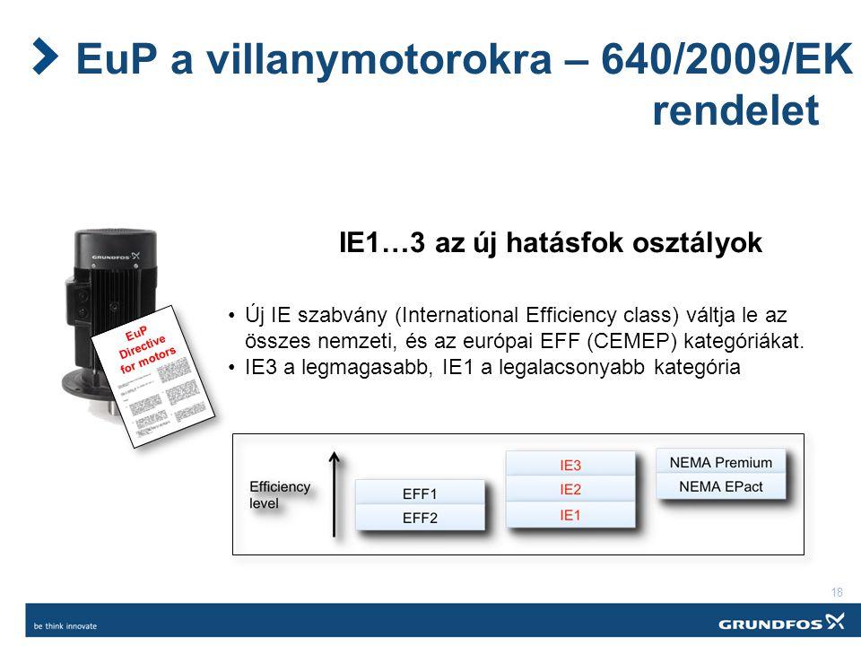 EuP a villanymotorokra – 640/2009/EK rendelet