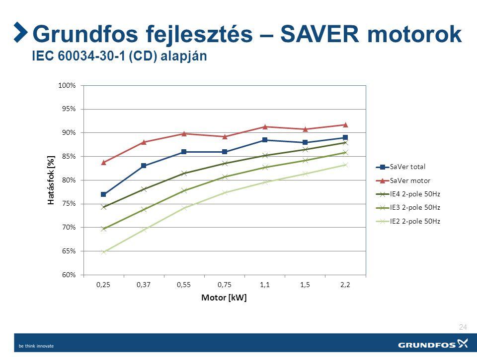 Grundfos fejlesztés – SAVER motorok IEC 60034-30-1 (CD) alapján