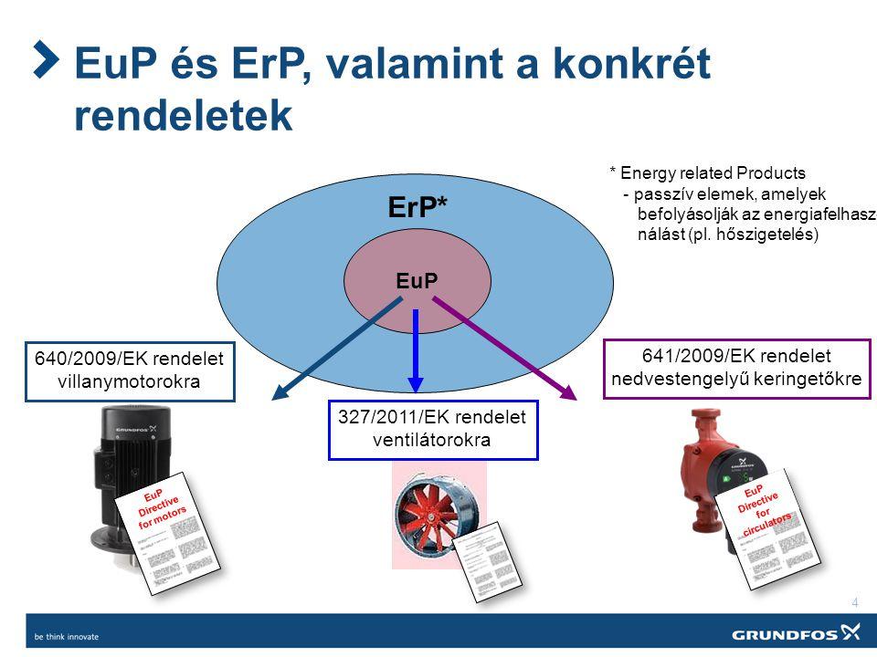 EuP és ErP, valamint a konkrét rendeletek