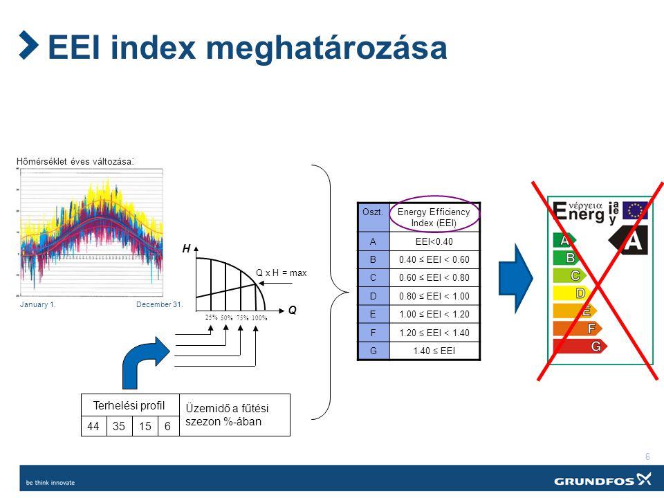 EEI index meghatározása