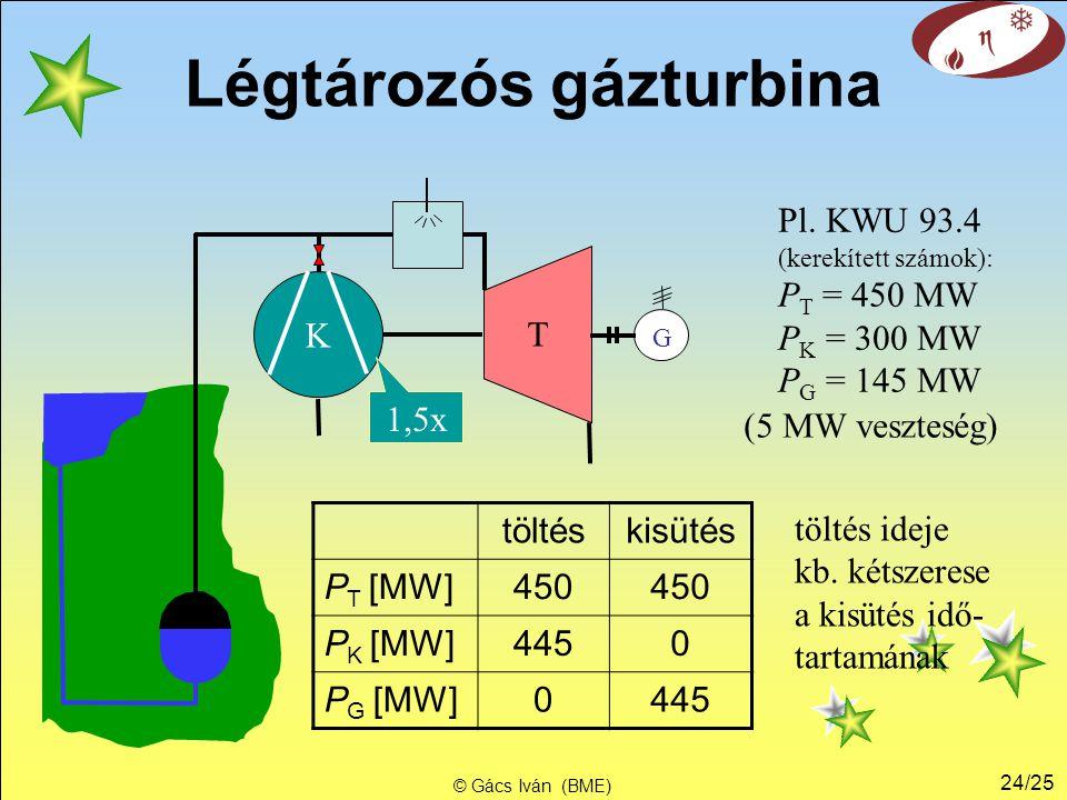 Légtározós gázturbina
