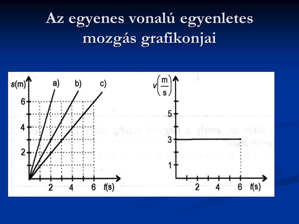 Az egyenes vonalú egyenletes mozgás grafikonjai