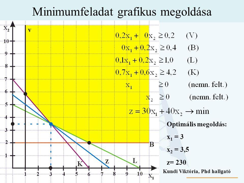 Minimumfeladat grafikus megoldása